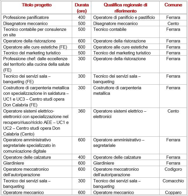 Tutti i percorsi di formazione nella provincia di Ferrara
